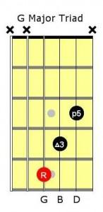 Chord-Inversions-G-Major-Triad