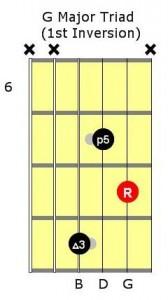 chord-inversion-g-major-1st-inversion