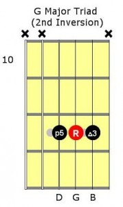 chord-inversion-g-major-2nd-inversion